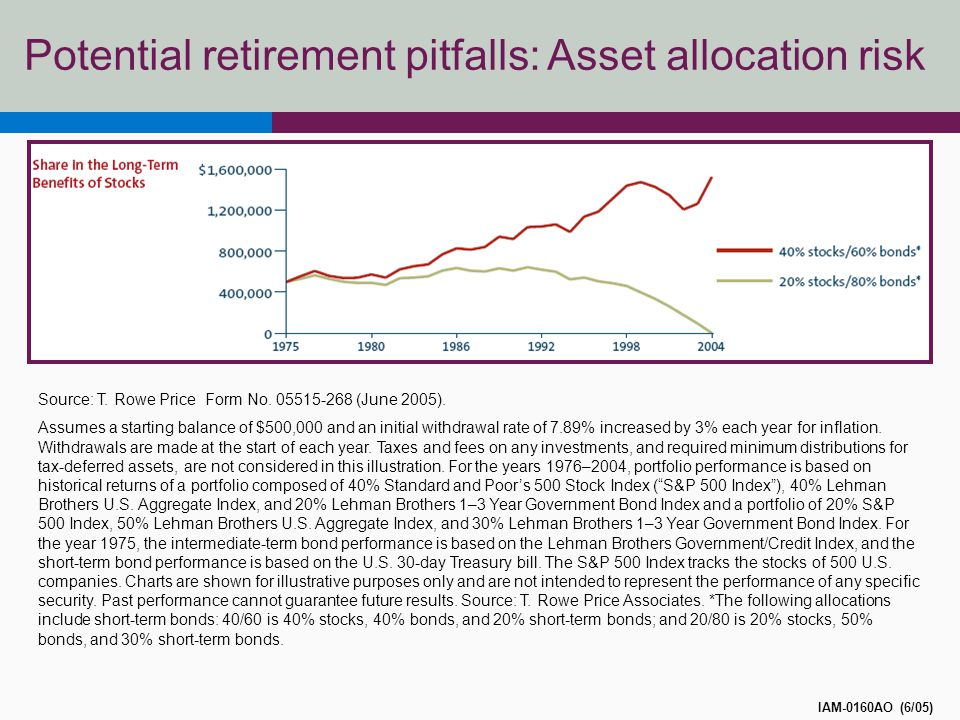 Potential retirement pitfalls: Asset allocation risk Source: T.