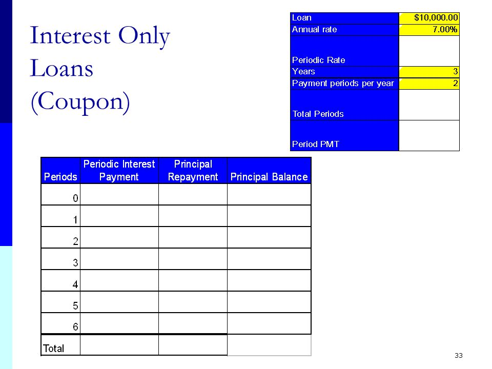 33 Interest Only Loans (Coupon)