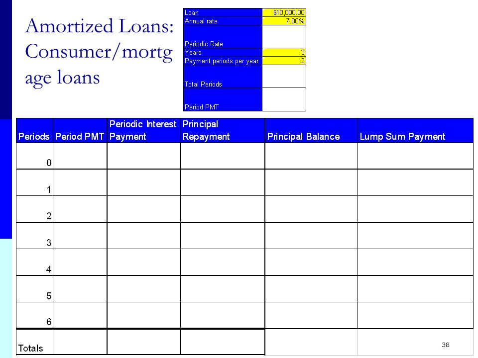 37 Amortized Loans - Consumer/mortgage loans & Effective Interest Rate Method for Bonds Periodic Interest Amount: Principal* Periodic Rate Pay changing interest amount each period (amount gets smaller each period) Principal amount paid: Periodic Payment - Periodic Interest Amount Total Periodic payment stays the same each period Ordinary Annuity: Solve for PMT