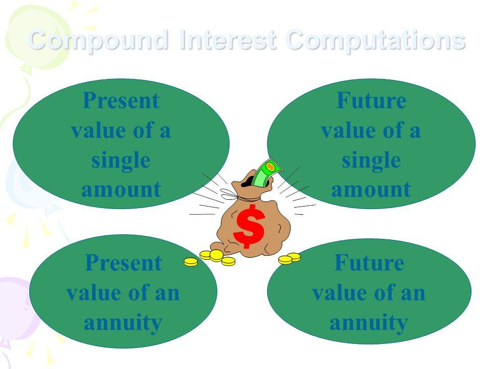 Compound Interest Computations Present value of an annuity Future value of an annuity Present value of a single amount Future value of a single amount