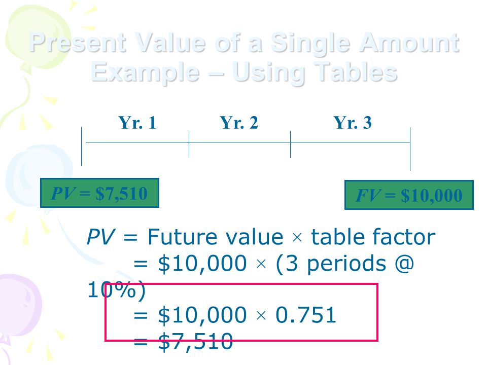 PV = Future value × table factor = $10,000 × (3 periods @ 10%) = $10,000 × 0.751 = $7,510 Present Value of a Single Amount Example – Using Tables PV = $7,510 Yr.