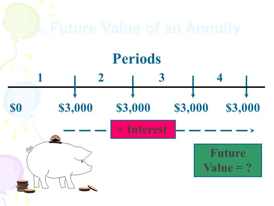 Periods Future Value = . + Interest 3.