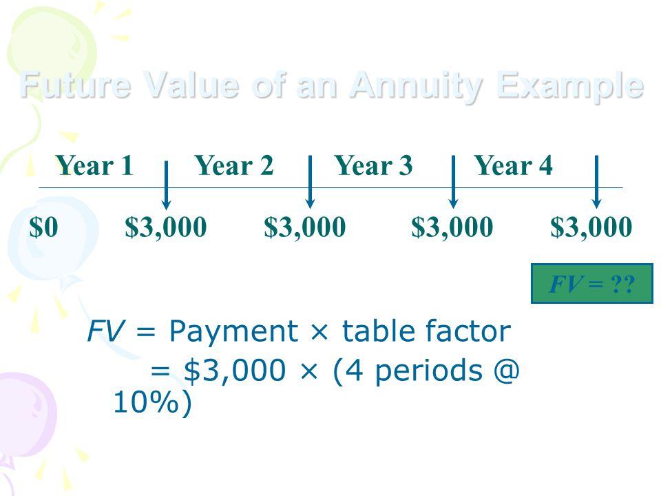 $0 $3,000 $3,000 $3,000 $3,000 Year 1 Year 2 Year 3 Year 4 FV = .