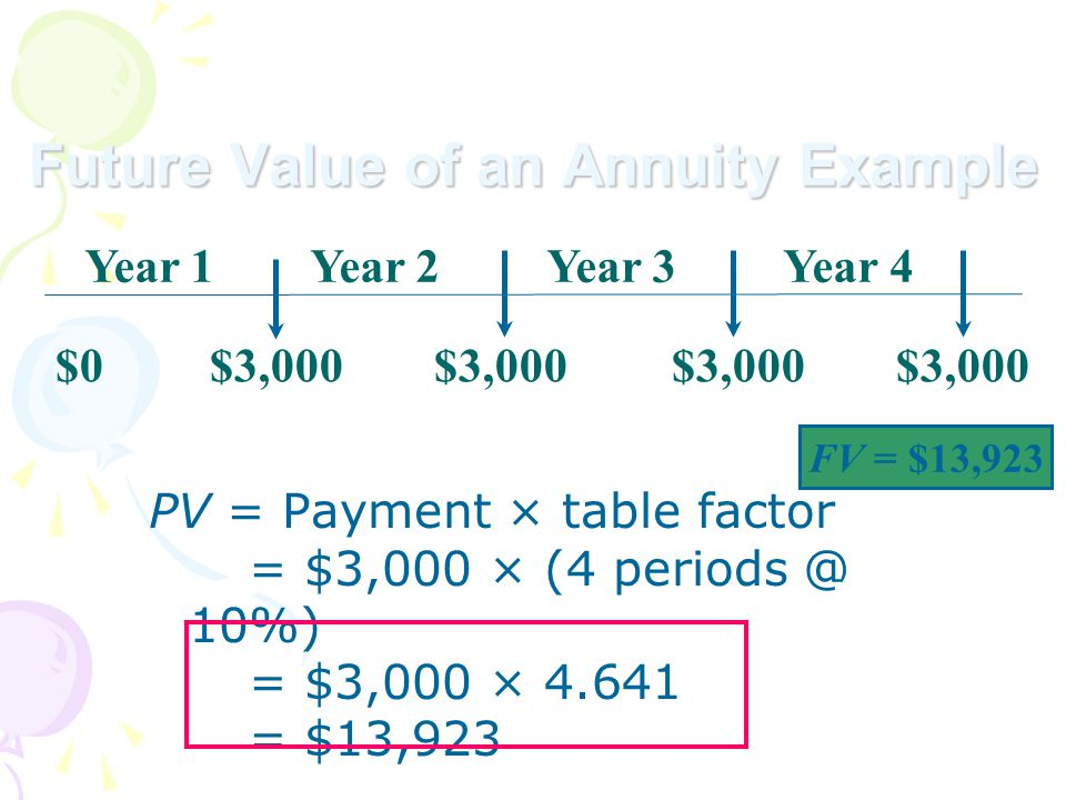 Future Value of an Annuity Example $0 $3,000 $3,000 $3,000 $3,000 Year 1 Year 2 Year 3 Year 4 FV = $13,923 PV = Payment × table factor = $3,000 × (4 periods @ 10%) = $3,000 × 4.641 = $13,923