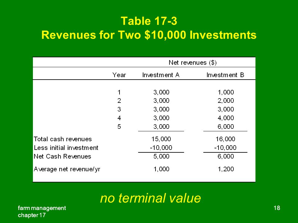 farm management chapter 17 18 Table 17-3 Revenues for Two $10,000 Investments no terminal value