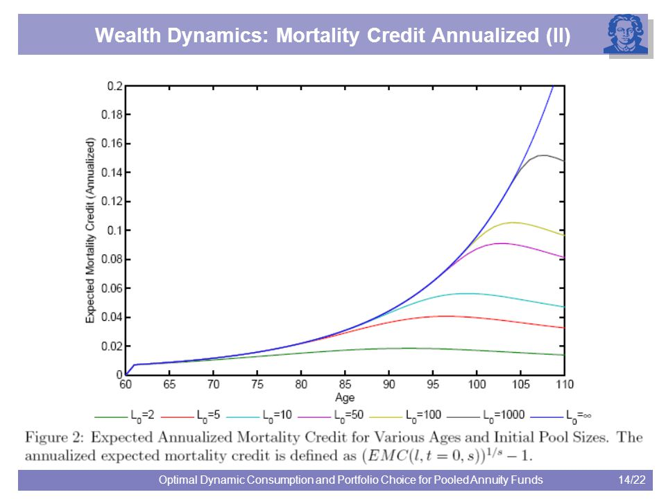 14/22Optimal Dynamic Consumption and Portfolio Choice for Pooled Annuity Funds Wealth Dynamics: Mortality Credit Annualized (II)