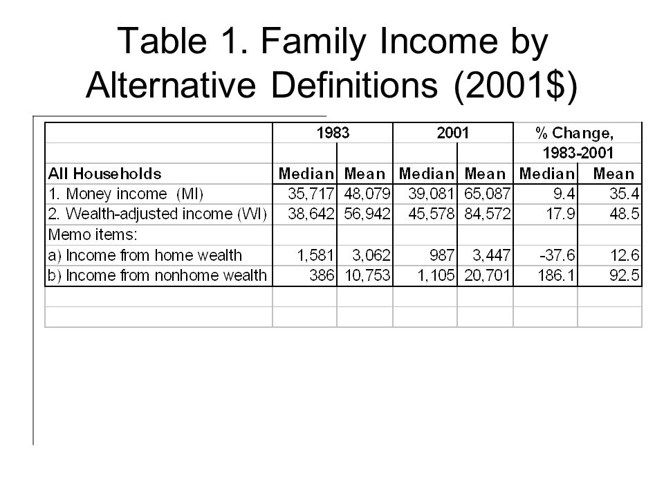 Table 1. Family Income by Alternative Definitions (2001$)