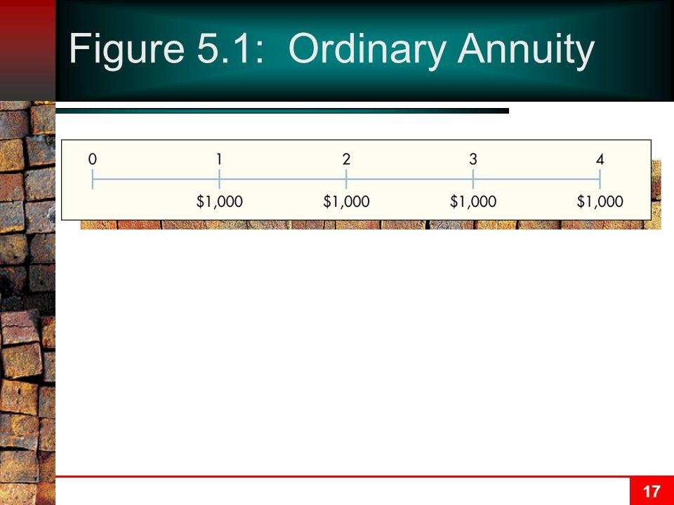 17 Figure 5.1: Ordinary Annuity