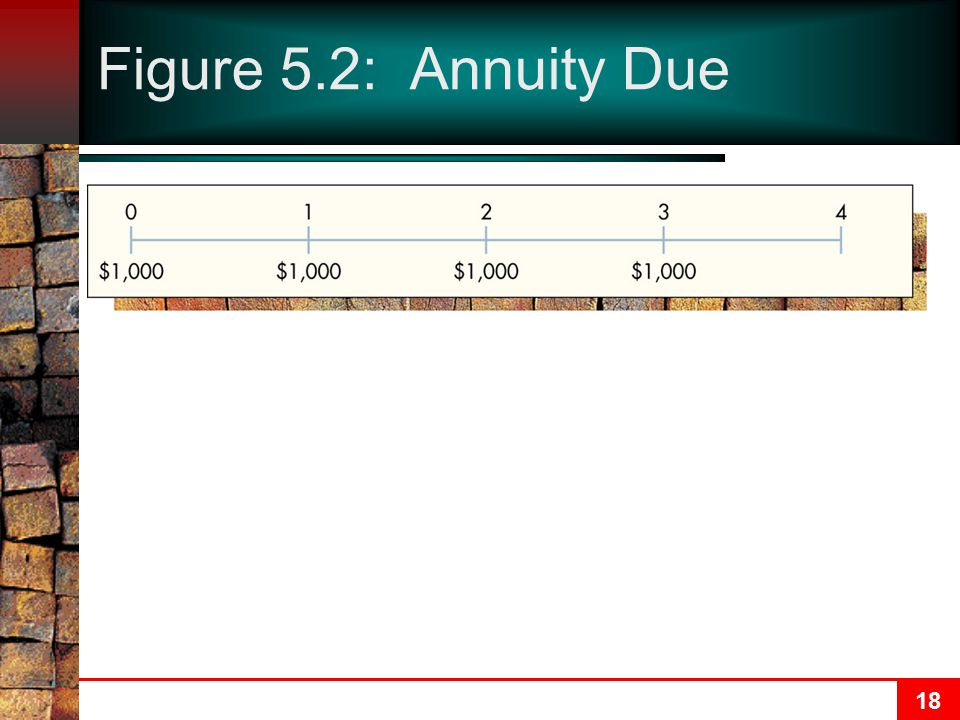18 Figure 5.2: Annuity Due