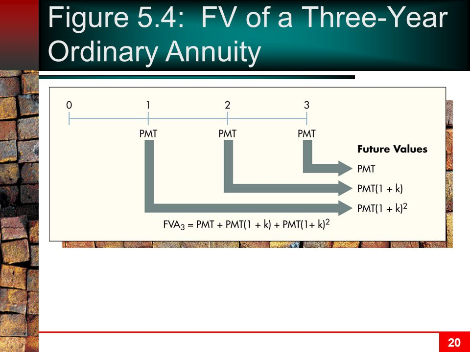 20 Figure 5.4: FV of a Three-Year Ordinary Annuity