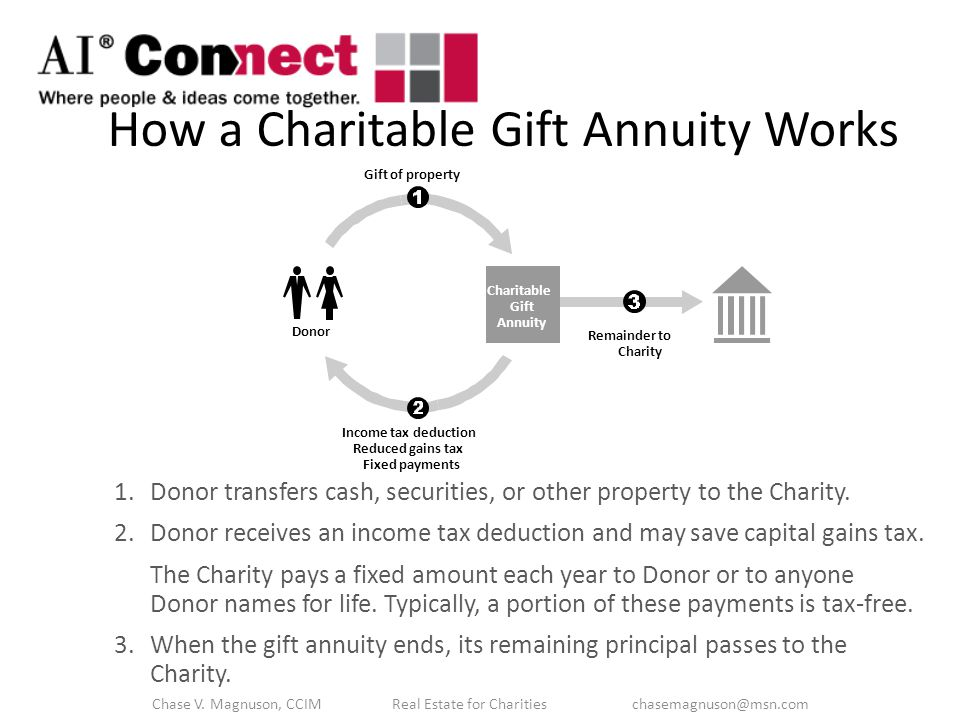 Gift of property Donor Charitable Gift Annuity Remainder to Charity Income tax deduction Reduced gains tax Fixed payments 1.Donor transfers cash, securities, or other property to the Charity.