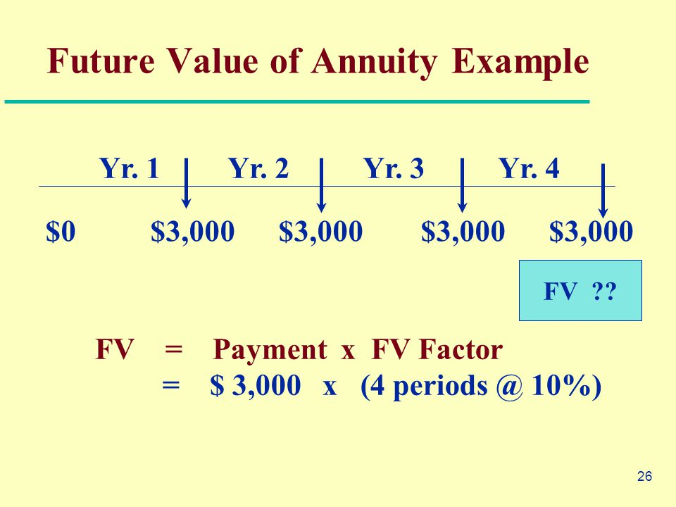 26 $0 $3,000 $3,000 $3,000 $3,000 Yr. 1Yr. 2Yr. 3Yr. 4 FV ?? FV = Payment x FV Factor = $ 3,000 x (4 periods @ 10%) Future Value of Annuity Example