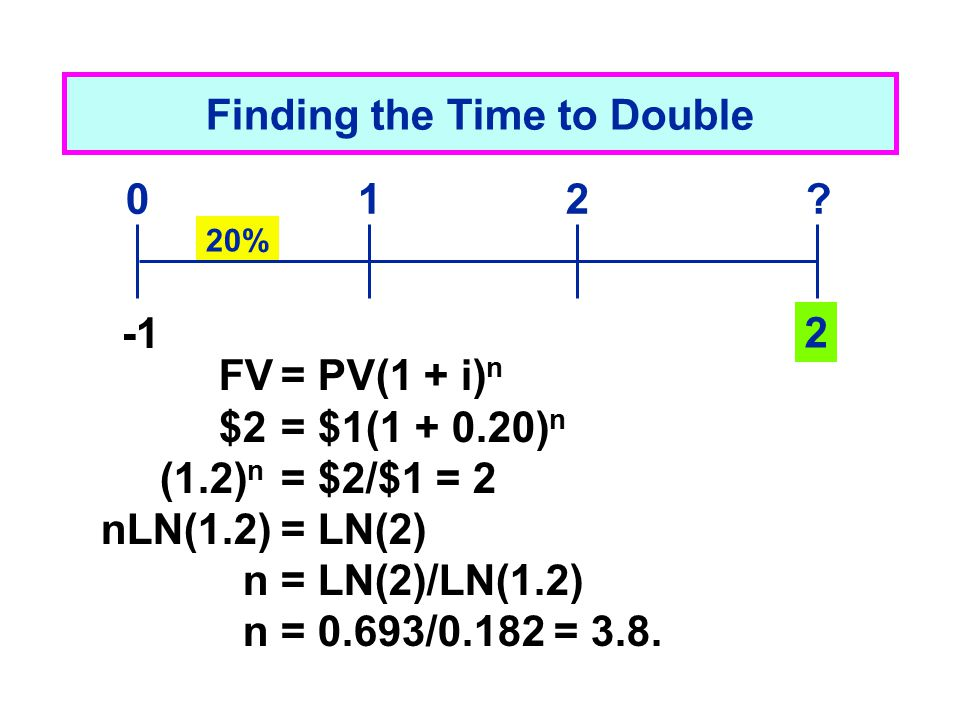 Finding the Time to Double 20% 2 012? FV= PV(1 + i) n $2= $1(1 + 0.20) n (1.2) n = $2/$1 = 2 nLN(1.2)= LN(2) n= LN(2)/LN(1.2) n= 0.693/0.182 = 3.8.