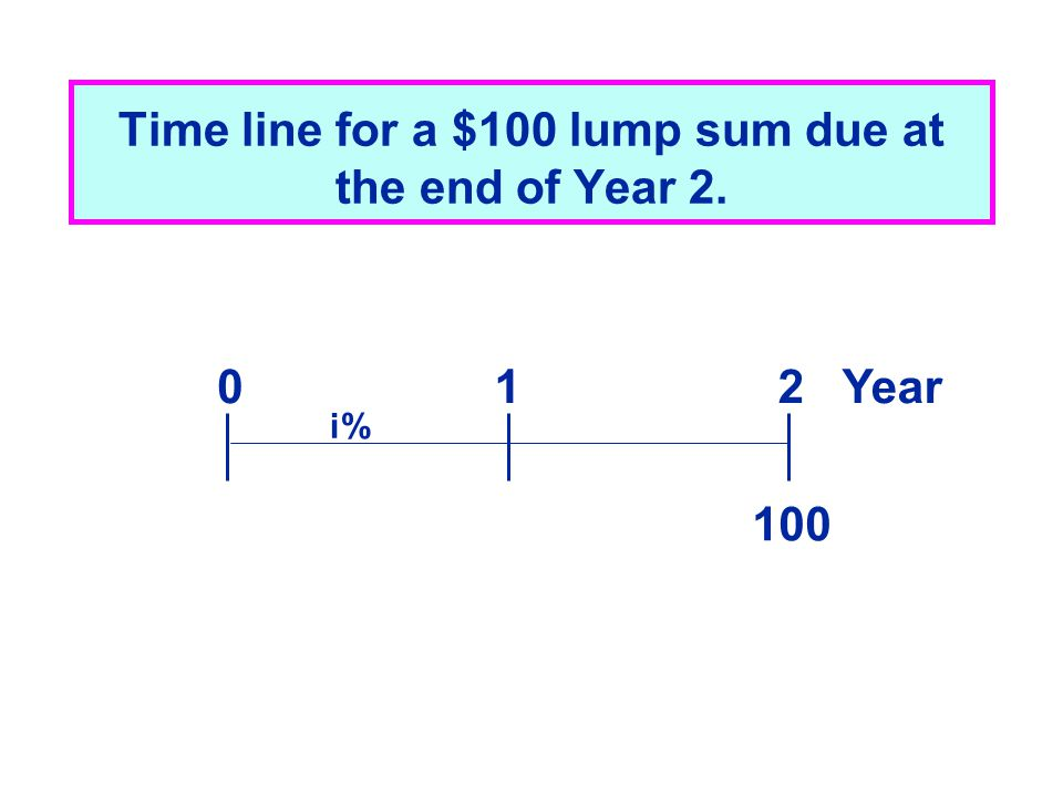 Time line for a $100 lump sum due at the end of Year 2. 100 012 Year i%