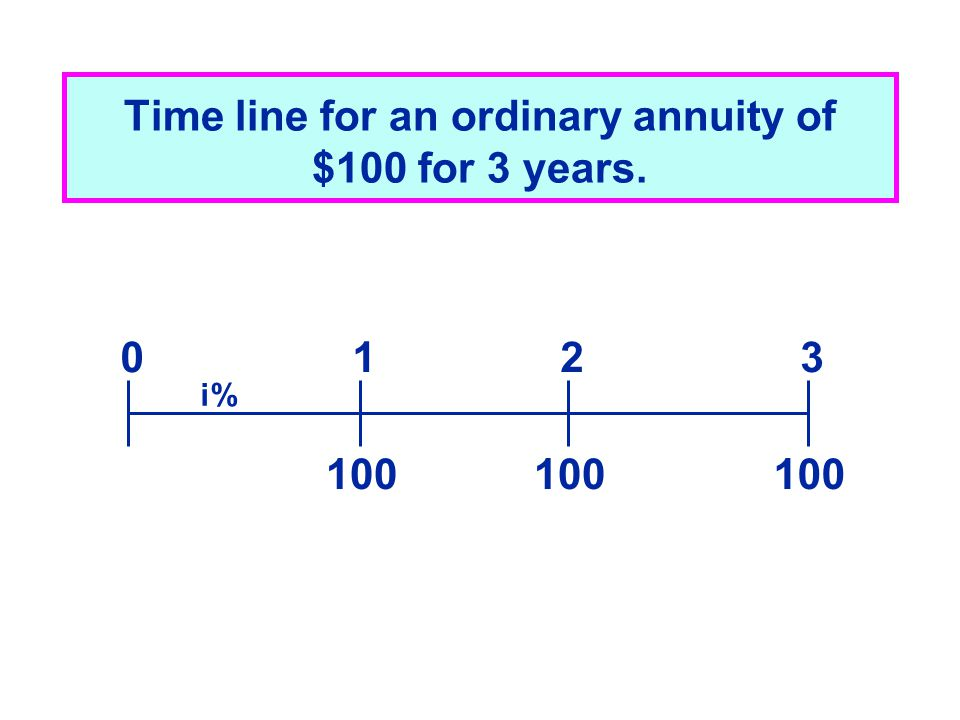 Time line for an ordinary annuity of $100 for 3 years. 100 0123 i%