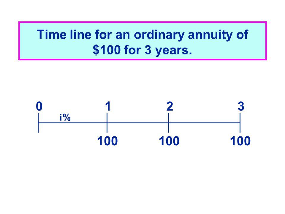 ordinary annuity