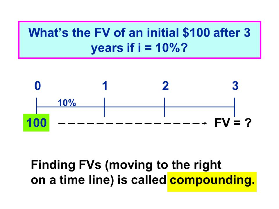 What's the FV of an initial $100 after 3 years if i = 10%? FV = ? 0123 10% Finding FVs (moving to the right on a time line) is called compounding. 100