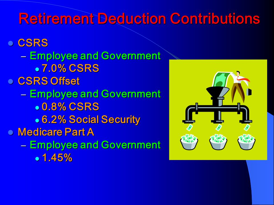Retirement Deduction Contributions CSRS CSRS – Employee and Government 7.0% CSRS 7.0% CSRS CSRS Offset CSRS Offset – Employee and Government 0.8% CSRS 0.8% CSRS 6.2% Social Security 6.2% Social Security Medicare Part A Medicare Part A – Employee and Government 1.45% 1.45%