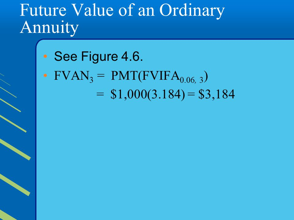 Future Value of an Ordinary Annuity See Figure 4.6.