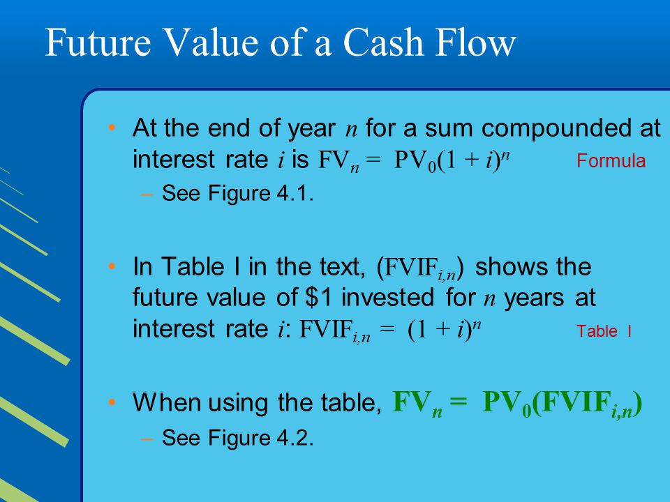 Future Value of a Cash Flow At the end of year n for a sum compounded at interest rate i is FV n = PV 0 (1 + i) n Formula –See Figure 4.1.