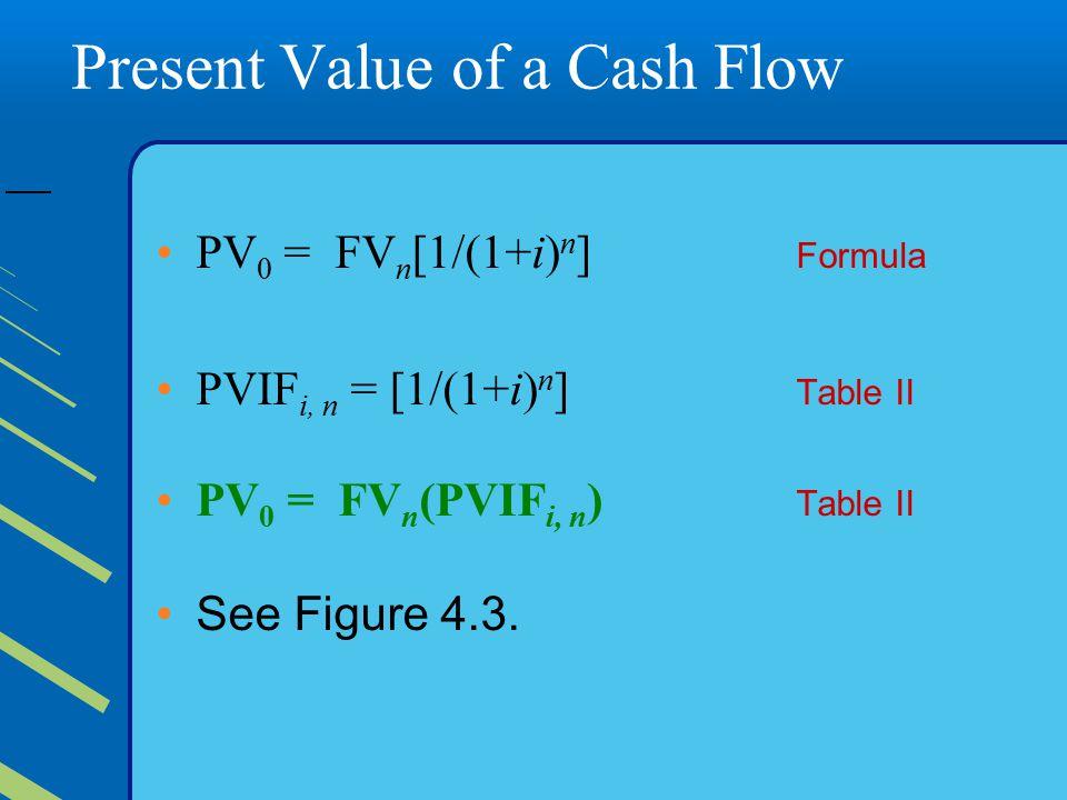 Present Value of a Cash Flow PV 0 = FV n [1/(1+i) n ] Formula PVIF i, n = [1/(1+i) n ] Table II PV 0 = FV n (PVIF i, n ) Table II See Figure 4.3.