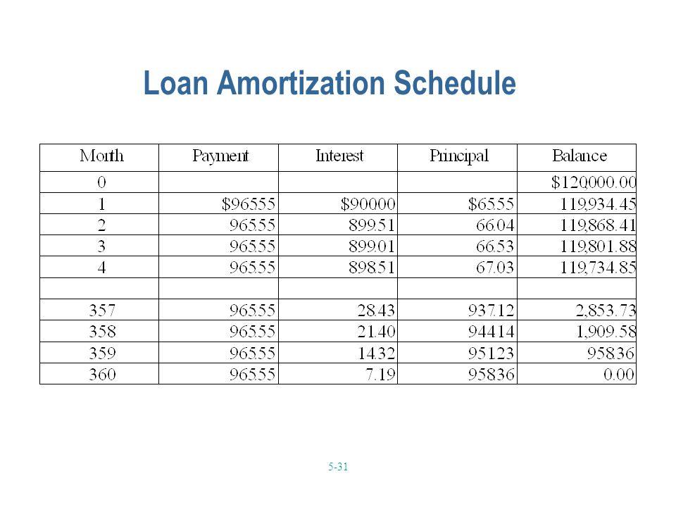 5-31 Loan Amortization Schedule