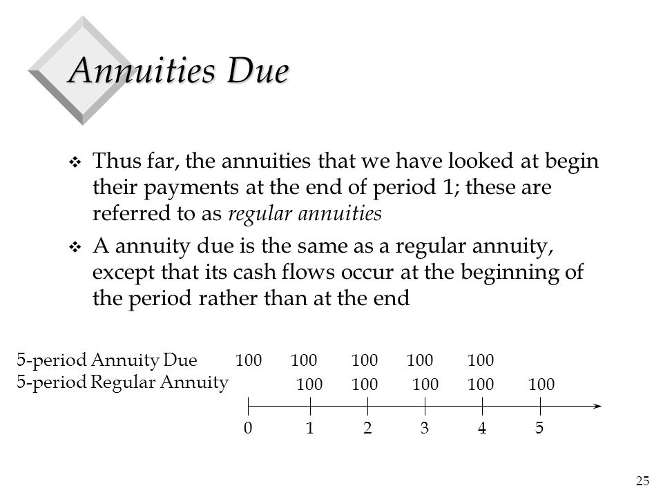25 Annuities Due v Thus far, the annuities that we have looked at begin their payments at the end of period 1; these are referred to as regular annuit
