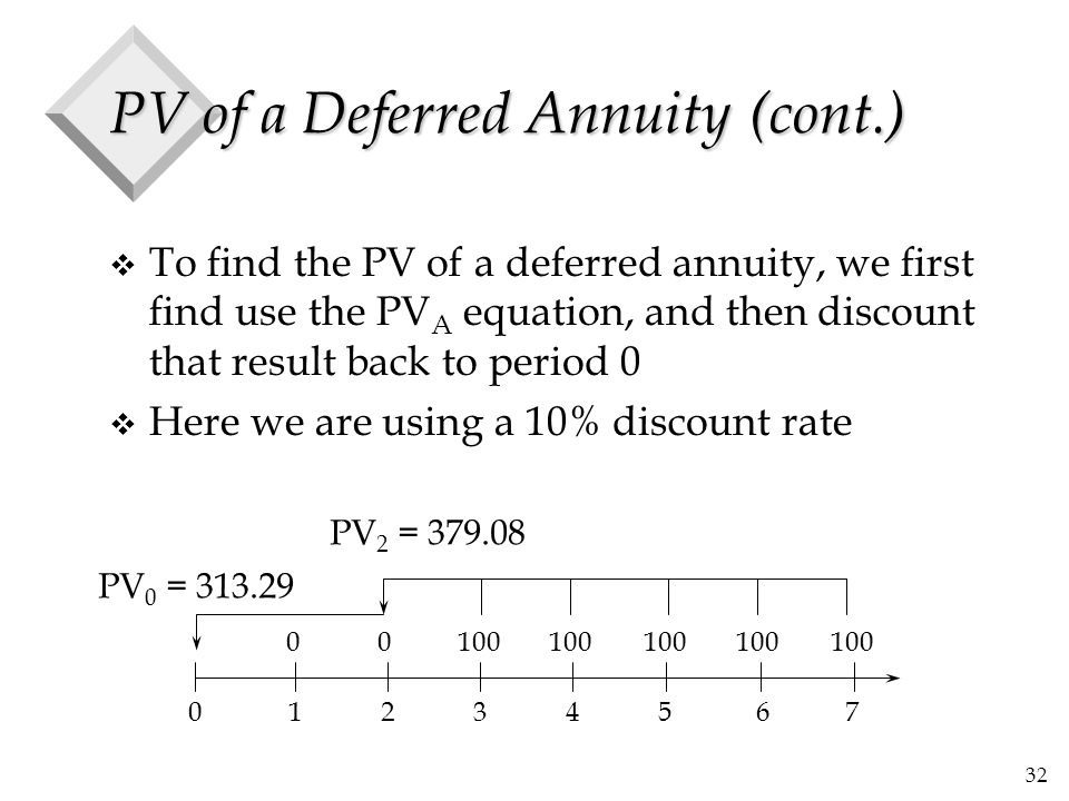 32 PV of a Deferred Annuity (cont.) v To find the PV of a deferred annuity, we first find use the PV A equation, and then discount that result back to