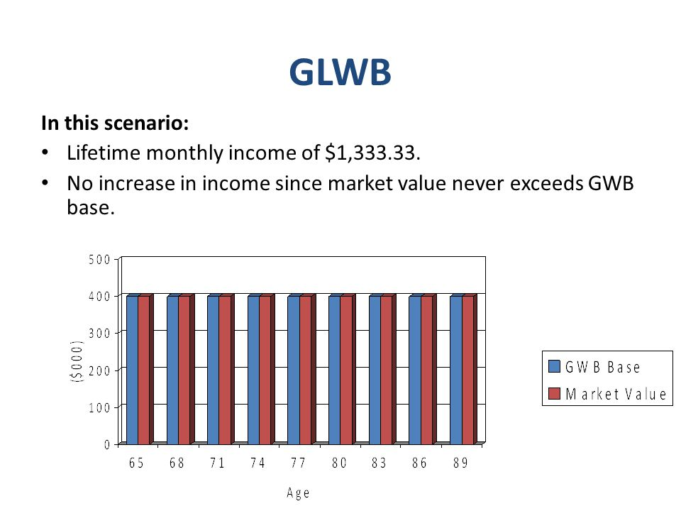 GLWB In this scenario: Lifetime monthly income of $1,333.33.