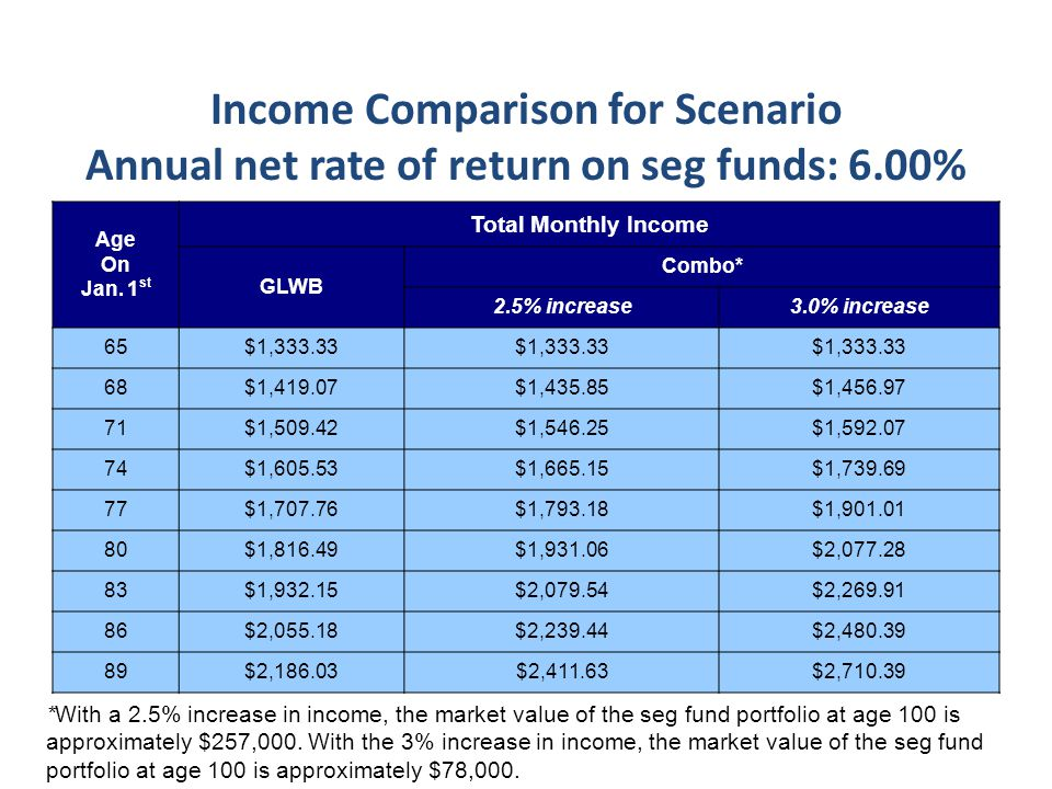 Income Comparison for Scenario Annual net rate of return on seg funds: 6.00% Age On Jan.