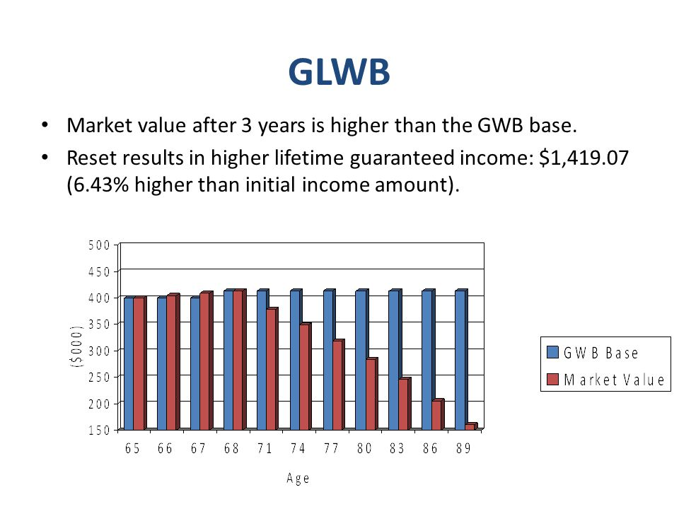 GLWB Market value after 3 years is higher than the GWB base.
