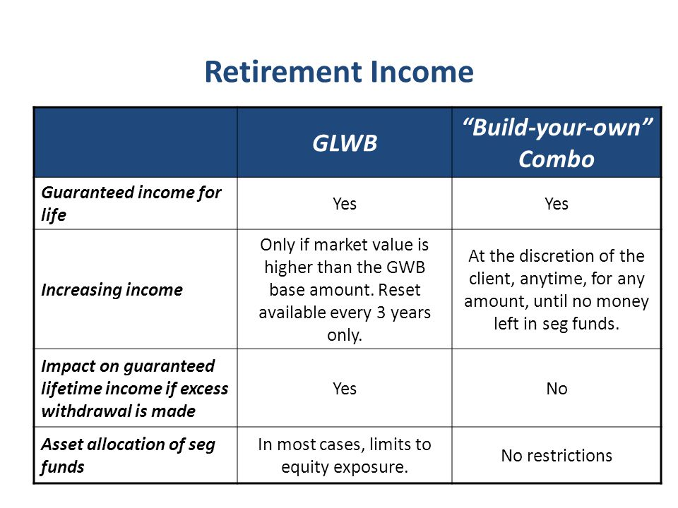 GLWB Build-your-own Combo Guaranteed income for life Yes Increasing income Only if market value is higher than the GWB base amount.
