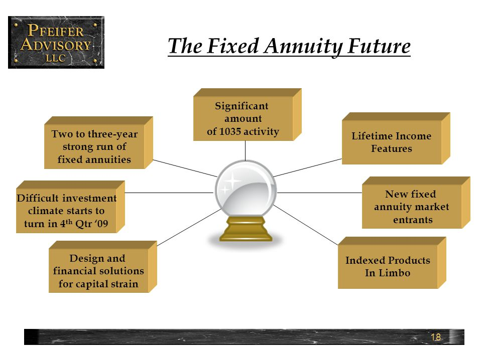 18 The Fixed Annuity Future Significant amount of 1035 activity Two to three-year strong run of fixed annuities Difficult investment climate starts to turn in 4 th Qtr '09 New fixed annuity market entrants Lifetime Income Features Indexed Products In Limbo Design and financial solutions for capital strain