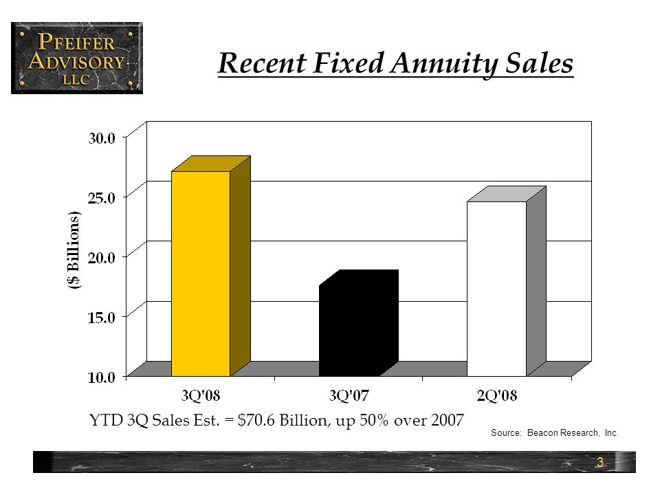 4 Recent Fixed Annuity Sales by Product Type Indexed 28% Immediate 8% Book Value 47% MVA 17% Significant growth in Book Value/MVA, modest growth in indexed Source: Beacon Research, Inc.