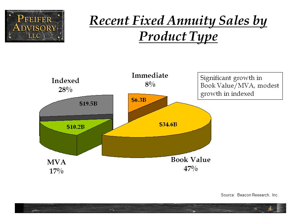 5 Recent Fixed Annuity Sales by Channel Distribution Channel2008 Market Share (%)2007 Market Share (%) Captive Agents Independent Producers Wirehouses Large/regional B/D's Independent B/D's Banks and S&L's Other 12.5 41.3 1.9 2.8 4.3 35.1 2.1 11.9 51.1 2.2 2.9 27.5 1.5
