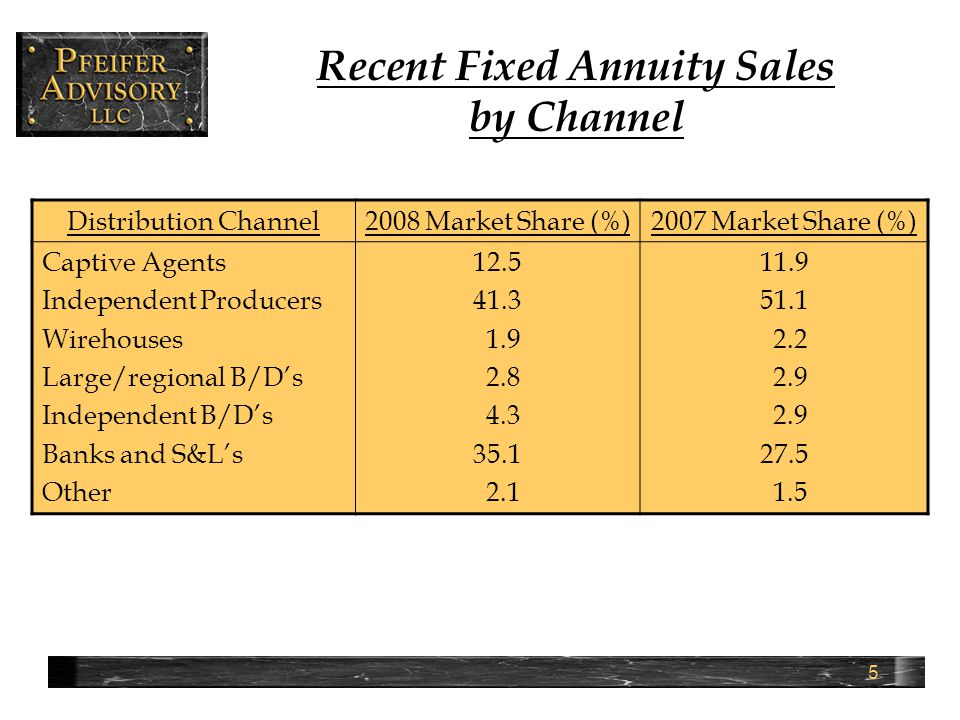 16 Fixed Annuity Investment Portfolios Traditionally,…..