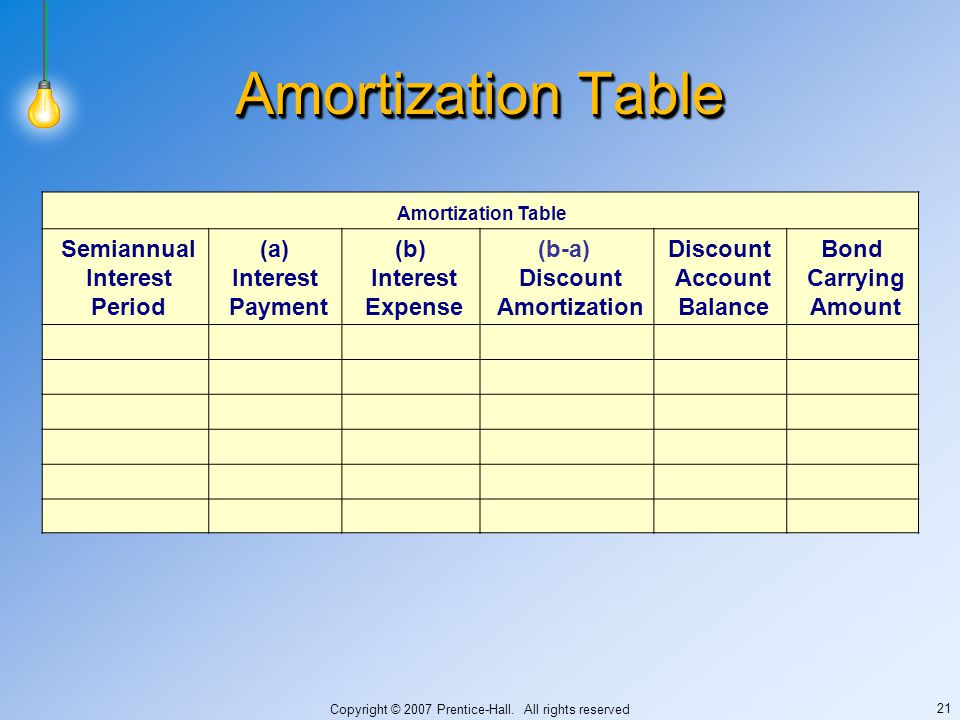Copyright © 2007 Prentice-Hall. All rights reserved 21 Amortization Table Semiannual Interest Period (a) Interest Payment (b) Interest Expense (b-a) D