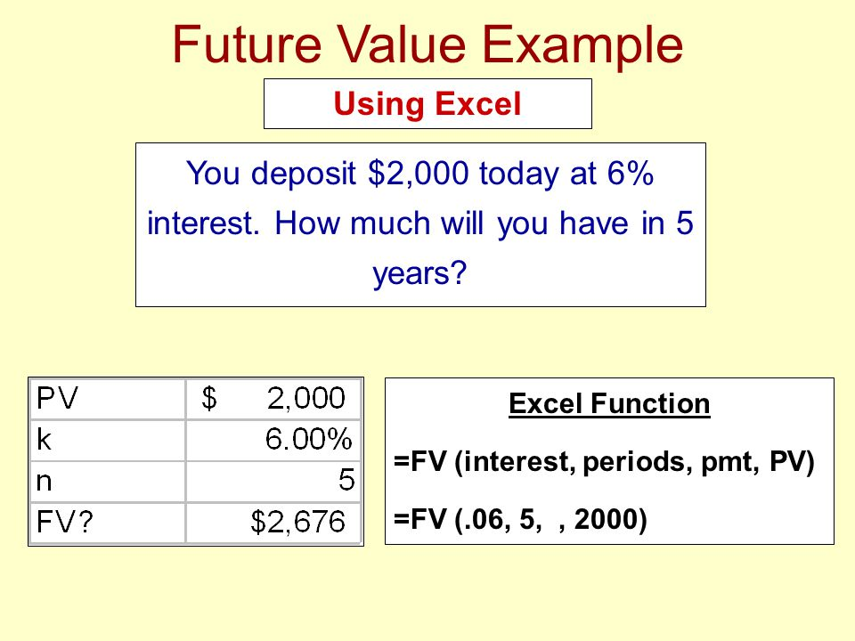 Future Value Example You deposit $2,000 today at 6% interest. How much will you have in 5 years? Using Excel Excel Function =FV (interest, periods, pm