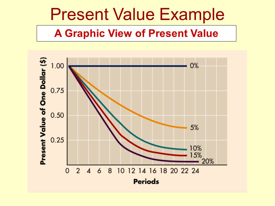 Present Value Example A Graphic View of Present Value