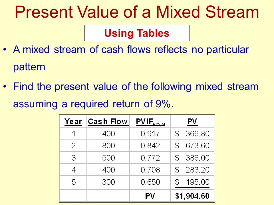 Present Value of a Mixed Stream A mixed stream of cash flows reflects no particular pattern Find the present value of the following mixed stream assum