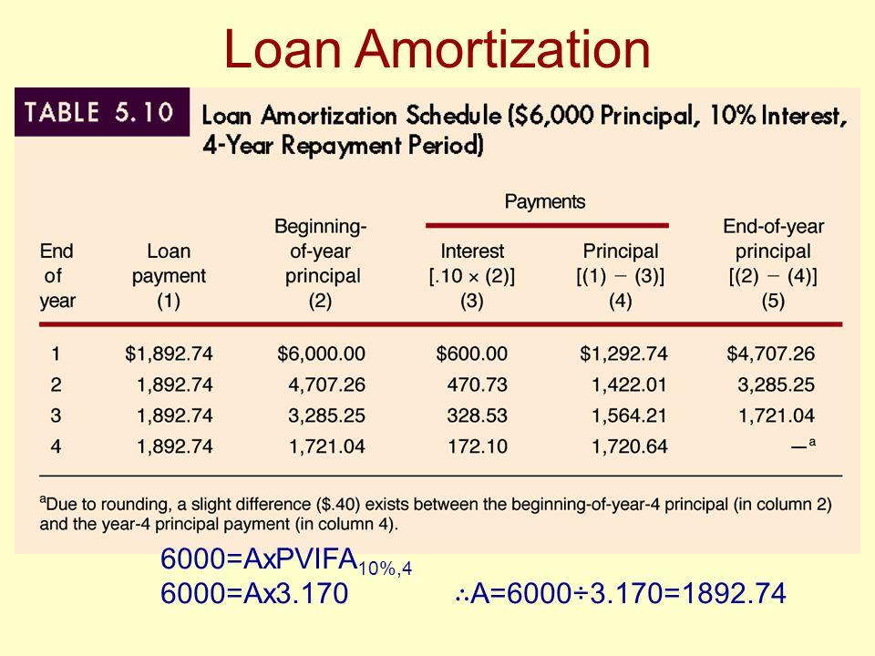 Loan Amortization 6000=AxPVIFA 10%,4 6000=Ax3.170 ∴ A=6000÷3.170=1892.74