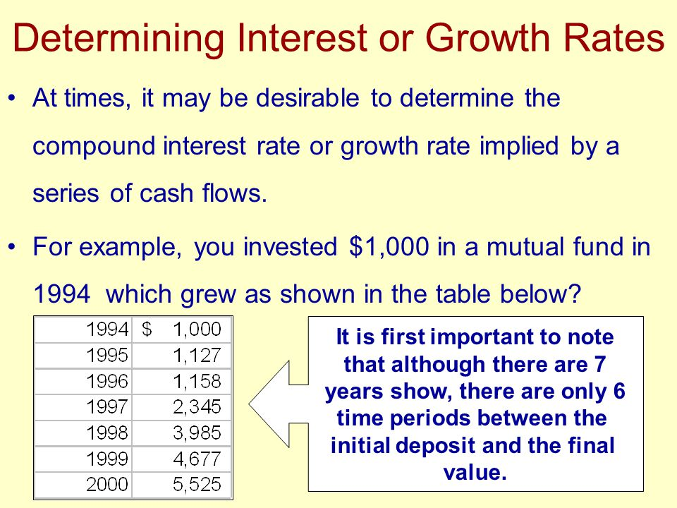 Determining Interest or Growth Rates At times, it may be desirable to determine the compound interest rate or growth rate implied by a series of cash