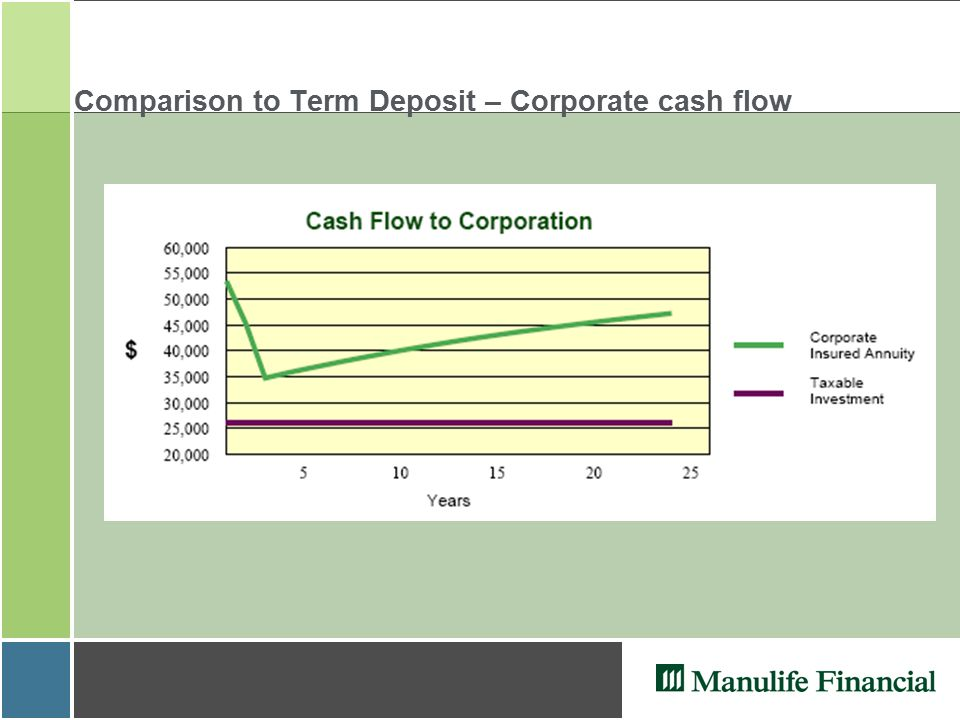 Comparison to Term Deposit – Corporate cash flow