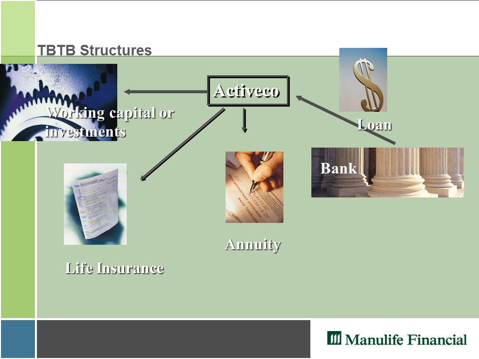 TBTB Structures Activeco Annuity Bank Annuity Life Insurance Loan Working capital or investments