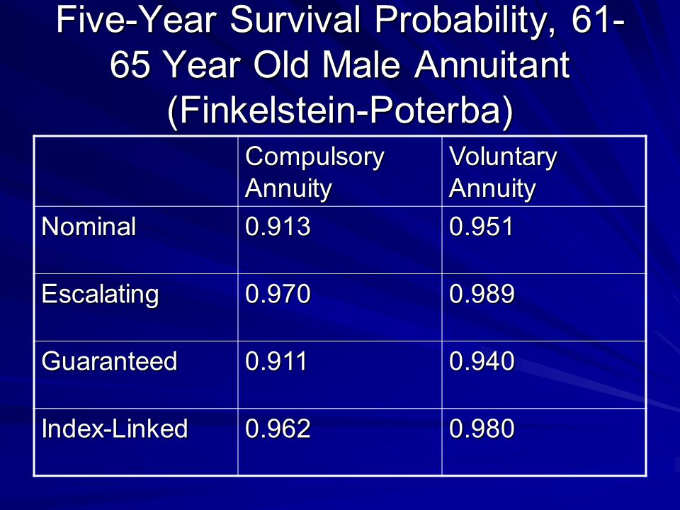 Five-Year Survival Probability, 61- 65 Year Old Male Annuitant (Finkelstein-Poterba) Compulsory Annuity Voluntary Annuity Nominal0.9130.951 Escalating0.9700.989 Guaranteed0.9110.940 Index-Linked0.9620.980