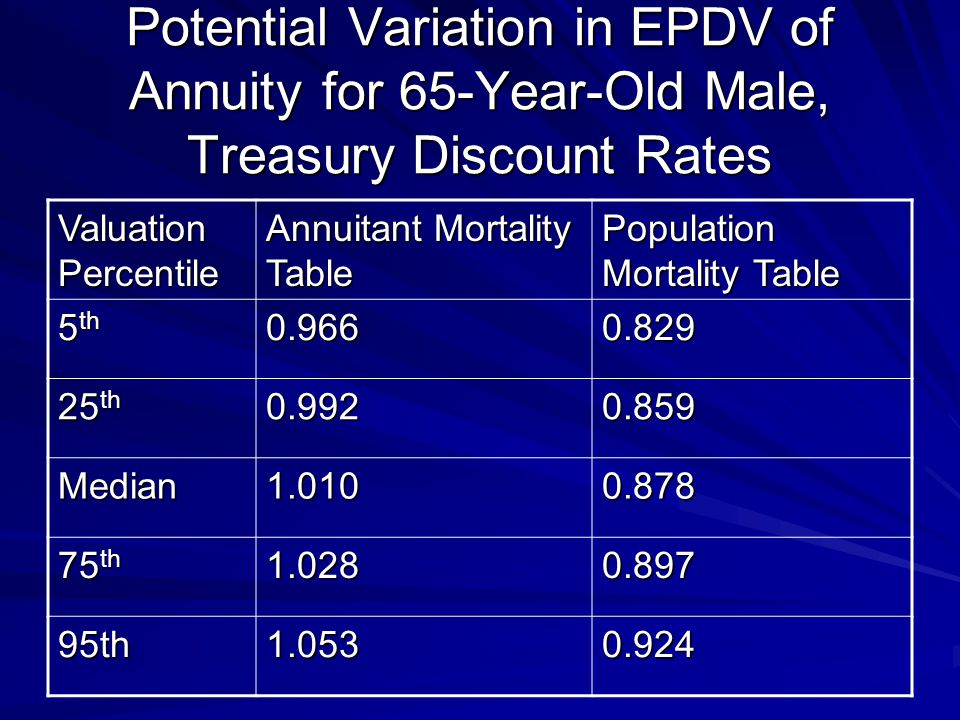 Potential Variation in EPDV of Annuity for 65-Year-Old Male, Treasury Discount Rates Valuation Percentile Annuitant Mortality Table Population Mortality Table 5 th 0.9660.829 25 th 0.9920.859 Median1.0100.878 75 th 1.0280.897 95th1.0530.924