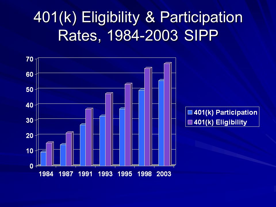 401(k) Eligibility & Participation Rates, 1984-2003 SIPP