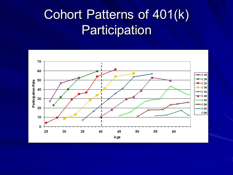 Cohort Patterns of 401(k) Participation