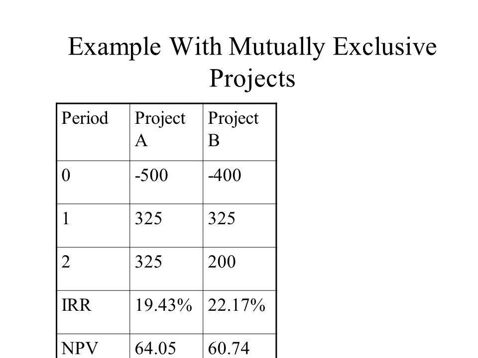Example With Mutually Exclusive Projects PeriodProject A Project B 0-500-400 1325 2 200 IRR19.43%22.17% NPV64.0560.74 The required return for both projects is 10%.