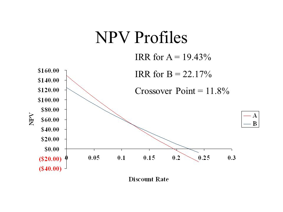 NPV Profiles IRR for A = 19.43% IRR for B = 22.17% Crossover Point = 11.8%